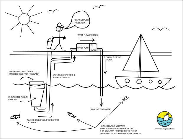 This diagram shows how the Seabin works, according to its creators.
