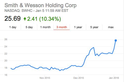 Smith & Wesson shares were trading as high as 14 percent Tuesday morning as President Obama announced plans for stronger