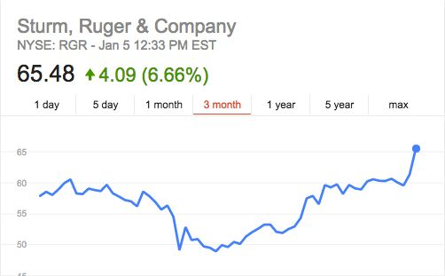 Gun manufacturer Strum, Ruger & Company have seen their shares surge 89 percent in the past 12months.