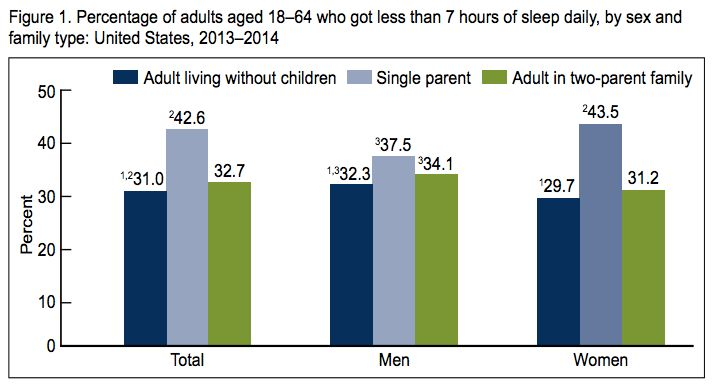 This graph shows the percentage of adults who get less than seven hours of sleep a night. About 43.5 percent of single moms surveyed says this describes them, which is significantly higher than women in two-parent families.