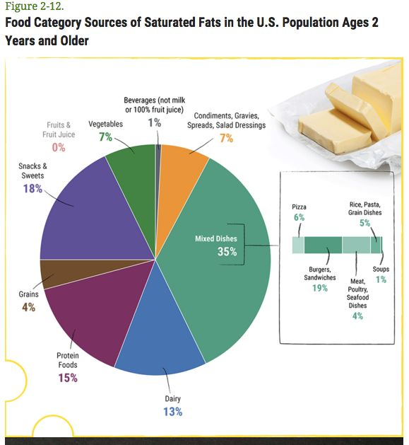 This graph shows where Americans get most of their saturated fat from. We should keep it at under 10 percent of calories per day, according to the new dietary guidelines.