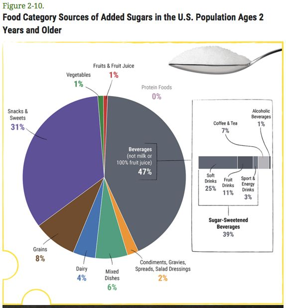 This pie chart shows where Americans get most of their added sugars.
