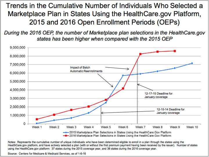 HealthCare.gov enrollments are accumulating faster this year than they did for the 2015 sign-up period, according to the Depa