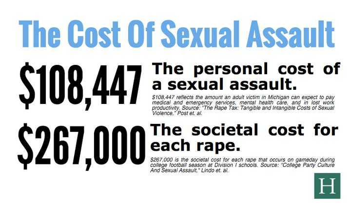 """Go <a href=""""http://big.assets.huffingtonpost.com/costofsexualassault.png"""" role=""""link"""" data-ylk=""""subsec:paragraph;itc:0;cpos:__RAPID_INDEX__;pos:__RAPID_SUBINDEX__;elm:context_link"""">here to enlarge</a> graphic."""