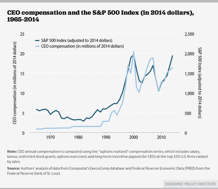 CEO compensation is going bananas, just like the stock market.