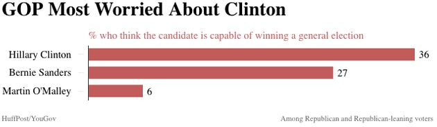 Here Are The Candidates Voters Think Can Actually Win In