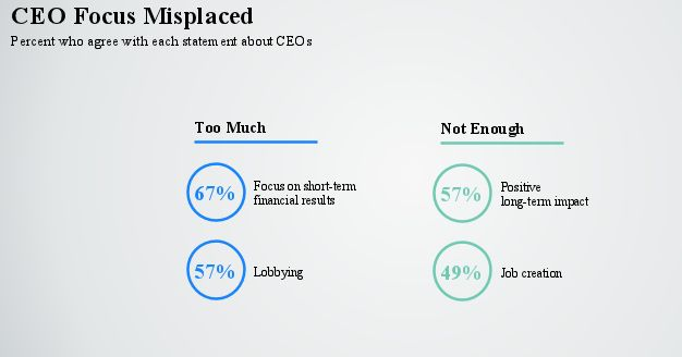 Edelman's report suggests most people don't believe CEOs think enough about the greater good.