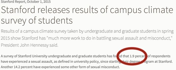A Stanford University press release on results of a survey about sexual assault on campus led by pointing out only 1.9 percen