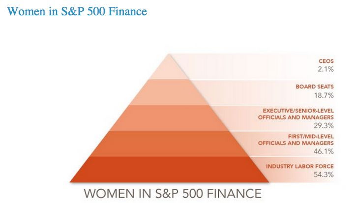 The percentage of women in finance shrinks as workers move up the ladder.<i><br></i>
