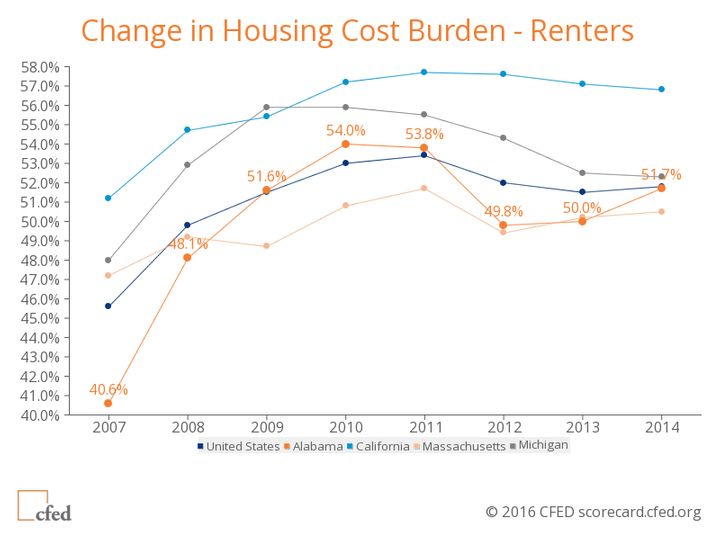 Morethan half of renters in America spend over a third of their income onhousing.