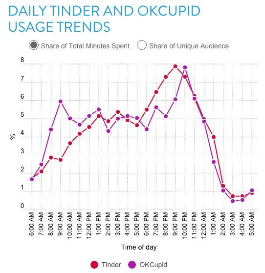 Here's The Best Time To Get Tinder Matches | HuffPost