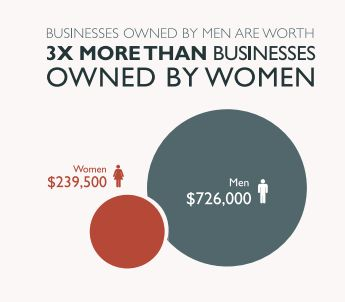 Business owned by women are worth less than a third of those owned by men.