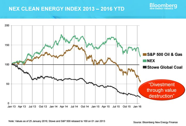 Renewable energy stocks have dramatically outperformed fossil fuels.