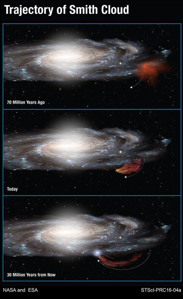 These images show the trajectory of the Smith Cloud, including its predicted return to the Milky Way in 30 million