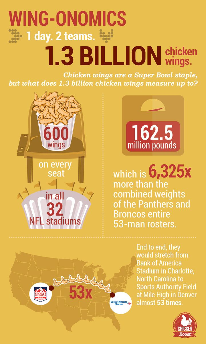 U.S. residents are predicted to eat 1.3 billion chicken wings during Super Bowl 50 this year. That's 162.5 million pounds of sloppy deliciousness.