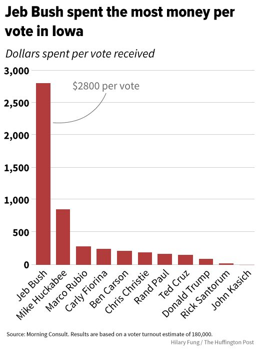 Jeb Bush Spent $2,800 Per Vote In