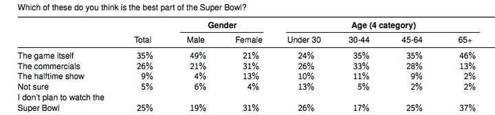 YouGov's findings on different age groups' favorite aspects of the Super Bowl.<i> </i>