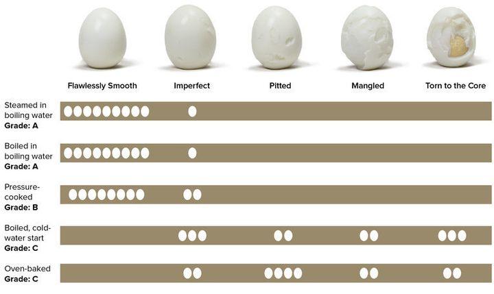 America S Test Kitchen Boil An Egg