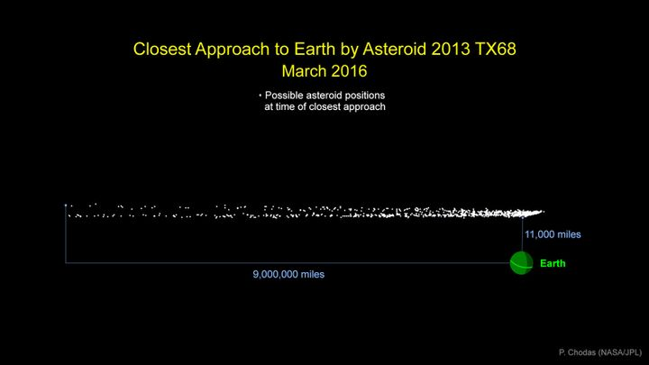 "This graphic indicates the cloud of possible locations asteroid ""2013 TX68"" will be in at the time of its closest approach to"