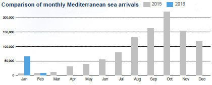 The number of refugees who arrived in Europe by sea in January 2016 dwarfs the number who arrived in January 2015.