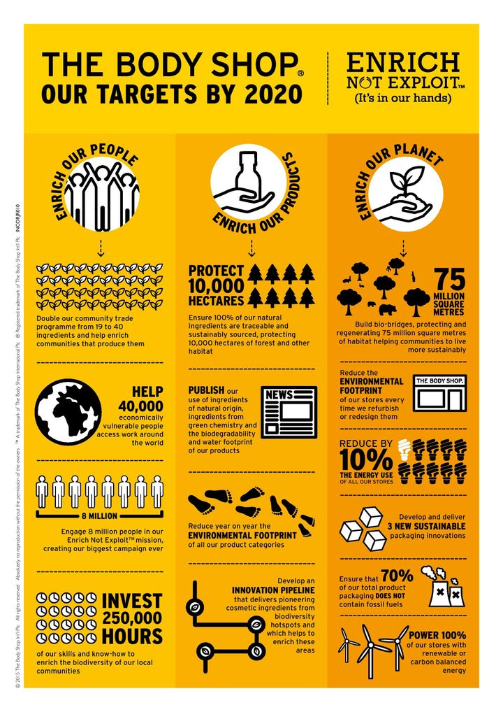 Here's a helpful infographic, put together by the Body Shop, to explain its commitment.