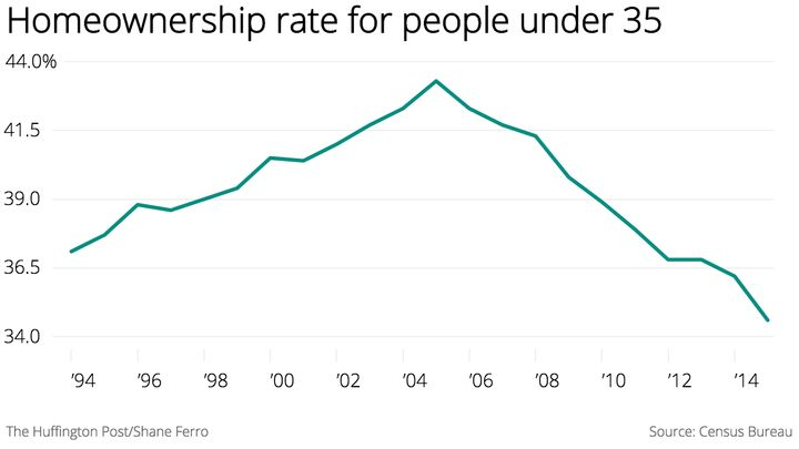 The homeownership rate among young people is at record lows.