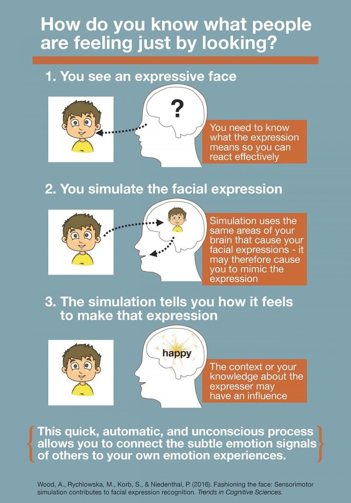 This infographic explains the research behind how you know what people are feeling just by looking at their faces.