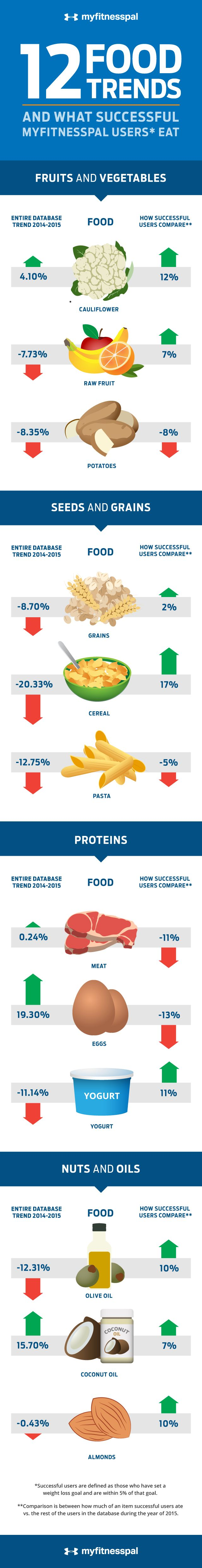 What successful users on MyFitnessPal eat to drop weight.