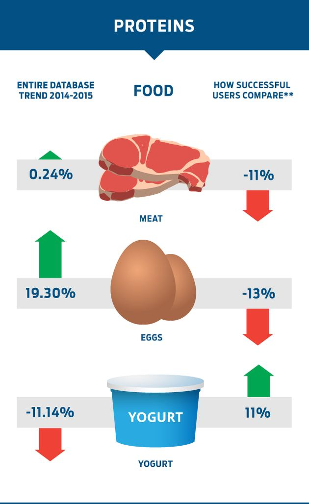 Successful MyFitnessPal app users are eating less meat and eggs than the average user, according to a...