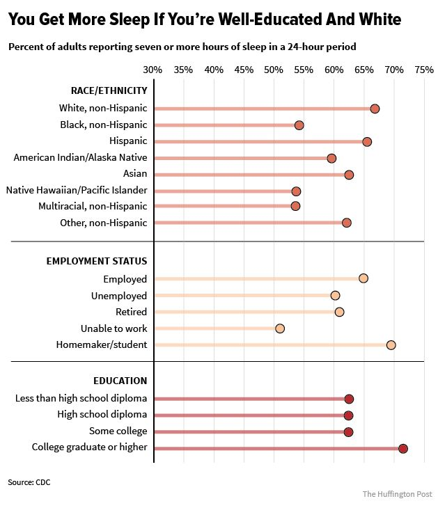 White people and those with college degrees get better sleep than people in other groups, recent research suggests.