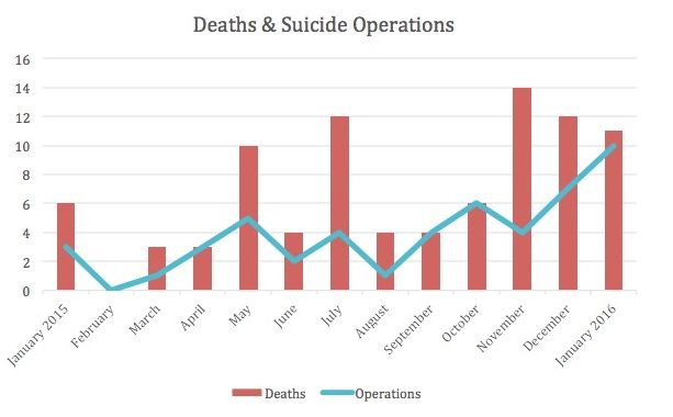 The study tracked the number of deaths and suicide operations involving children between January 2015 and January 2016.