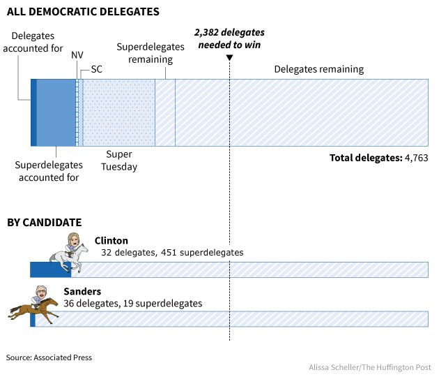 The Presidential Primaries Are Far From Over Heres Why HuffPost - Delegates and superdelegates