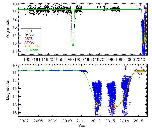 At top, the measured brightness of the newly-discovered system over the last 120 years showing two eclipses (1940s and 2011-2