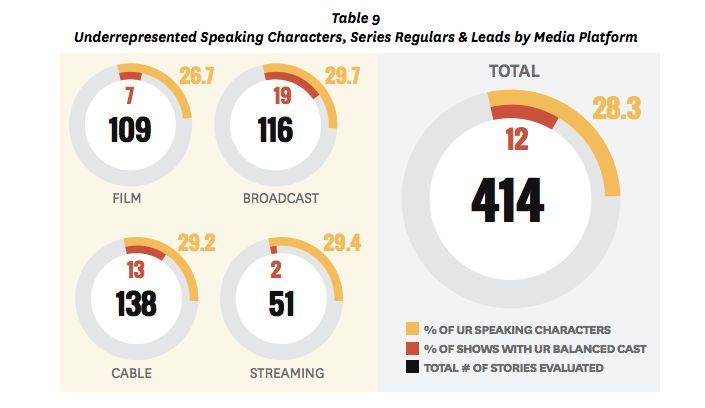 "The study examined ""racial/ethnic balance"" in TV, meaning depictions of race and ethnicity that reflect real-life demogr"