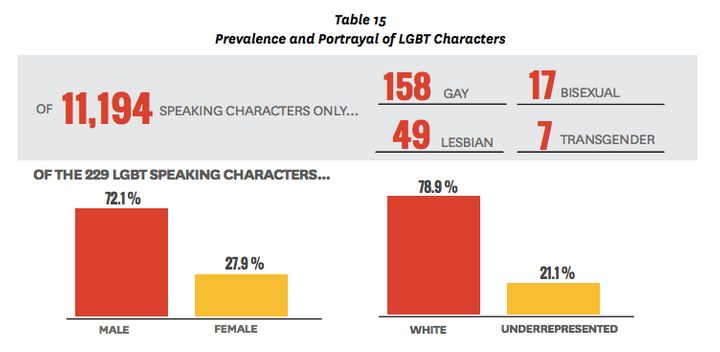 Out of over 11,000 speaking characters in media, only 229 were found to be LGBT -- but an overwhelming number of those charac