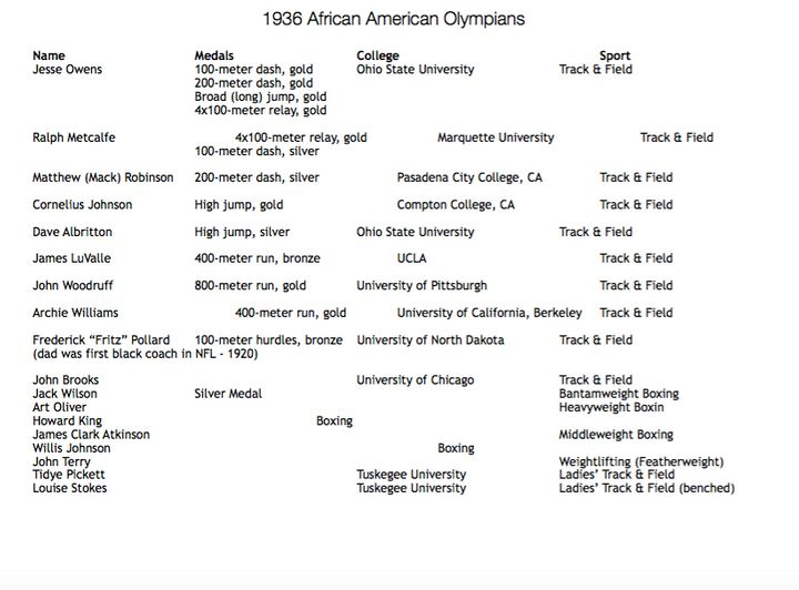 Here are the names of the 18 African-Americans Olympians in 1936.