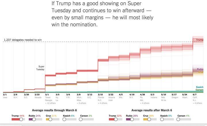 Donald Trump wins scenario by The Upshot