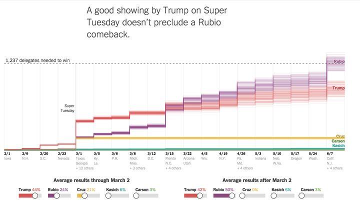 """""""Marco Rubio wins"""" scenario by The Upshot."""