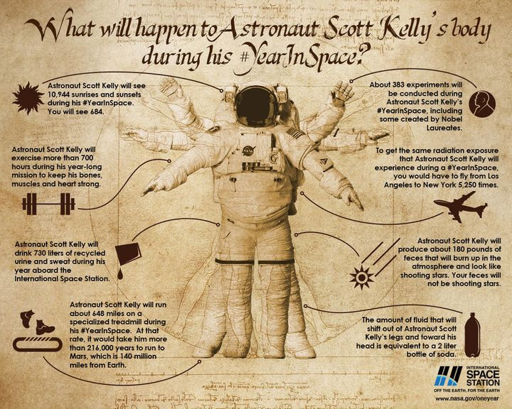 This infographic highlights a few of the many human health issues and milestones Astronaut Scott Kelly has encountered during