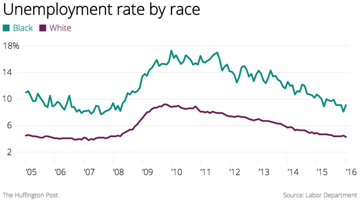There's a huge racial disparity in the unemployment rate in this country.