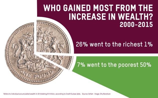 Oxfam Report Reveals Richest 1% Took Quarter Of New UK Wealth Since
