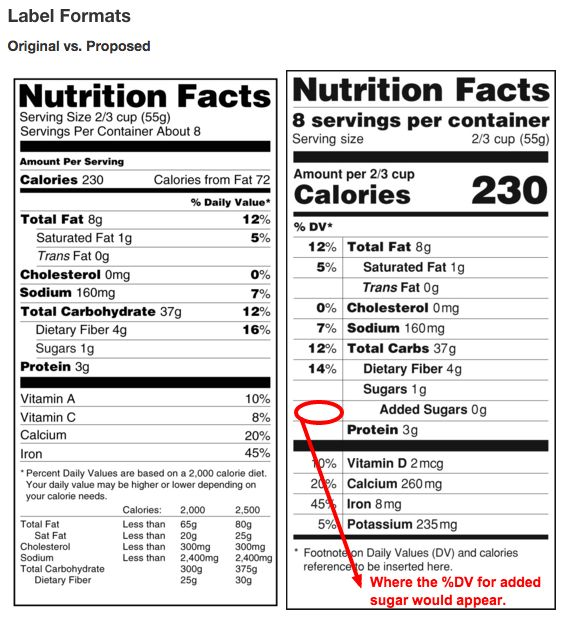 On the left, the current nutrition label. On the right, proposed changes to the nutrition label.