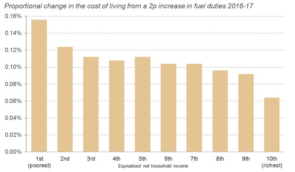 How a 2ppl rise in fuel duty would hit the poorest hardest, according to the Resolution