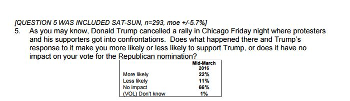 Responses to a question about Trump's canceled Chicago rally inarecent Monmouth University poll conducted with Fl