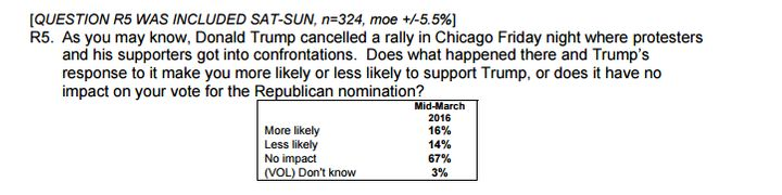 Responses to the same question about the Chicago Trump rally, this time conducted withOhioRepublicans.