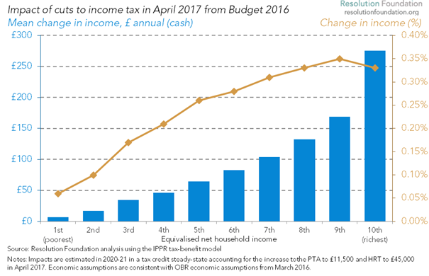 Budget 2016: Income Tax Cuts Will See Richest Benefit By £250 And Poorest Less Than