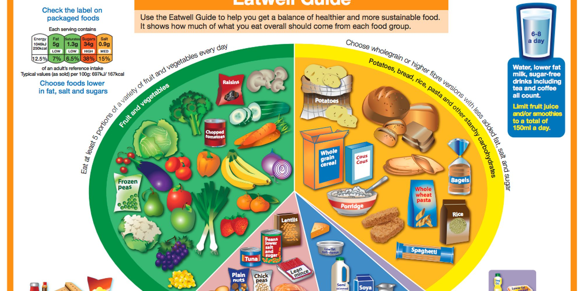 Government's Eatwell Guide Promotes Industry Wealth Not ...