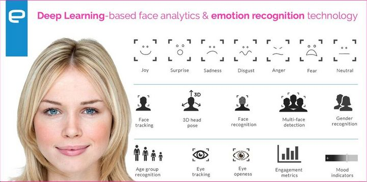 The Emovu software from Eyeris recognizes seven different emotions.