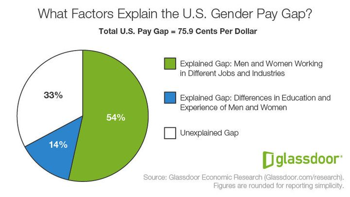 which gender lies more