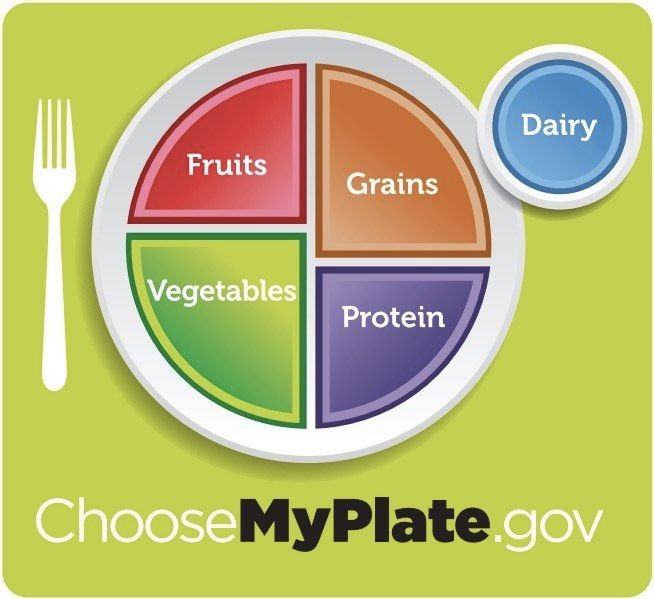 "The U.S. <a href=""http://www.choosemyplate.gov/dietary-guidelines"" target=""_blank"">""MyPlate"" guide to healthy eating</a> uses"